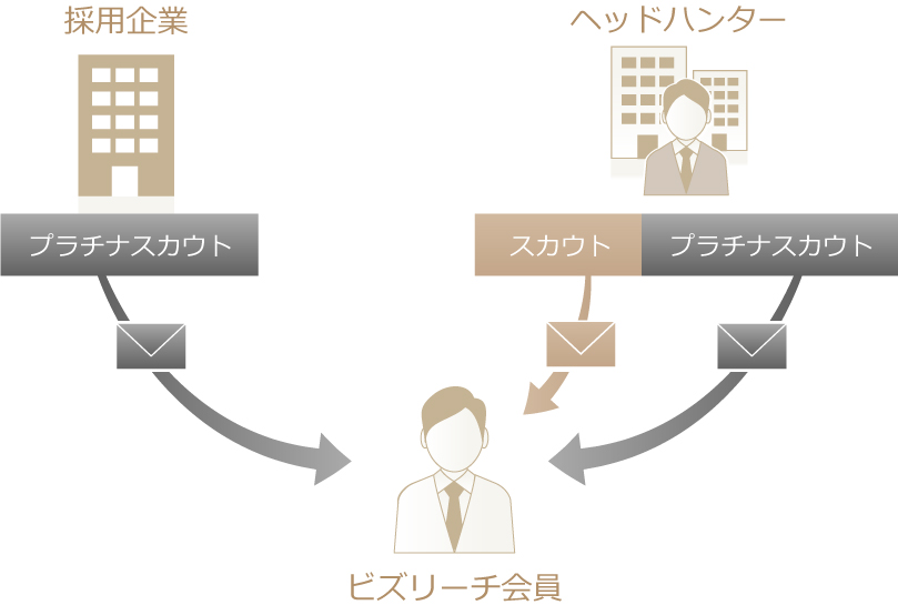 転職につながる2つのアプローチ